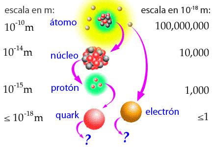 De átomo a quarks