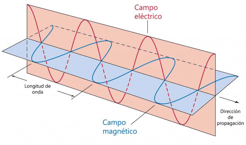 Esquema de una onda electromagnética
