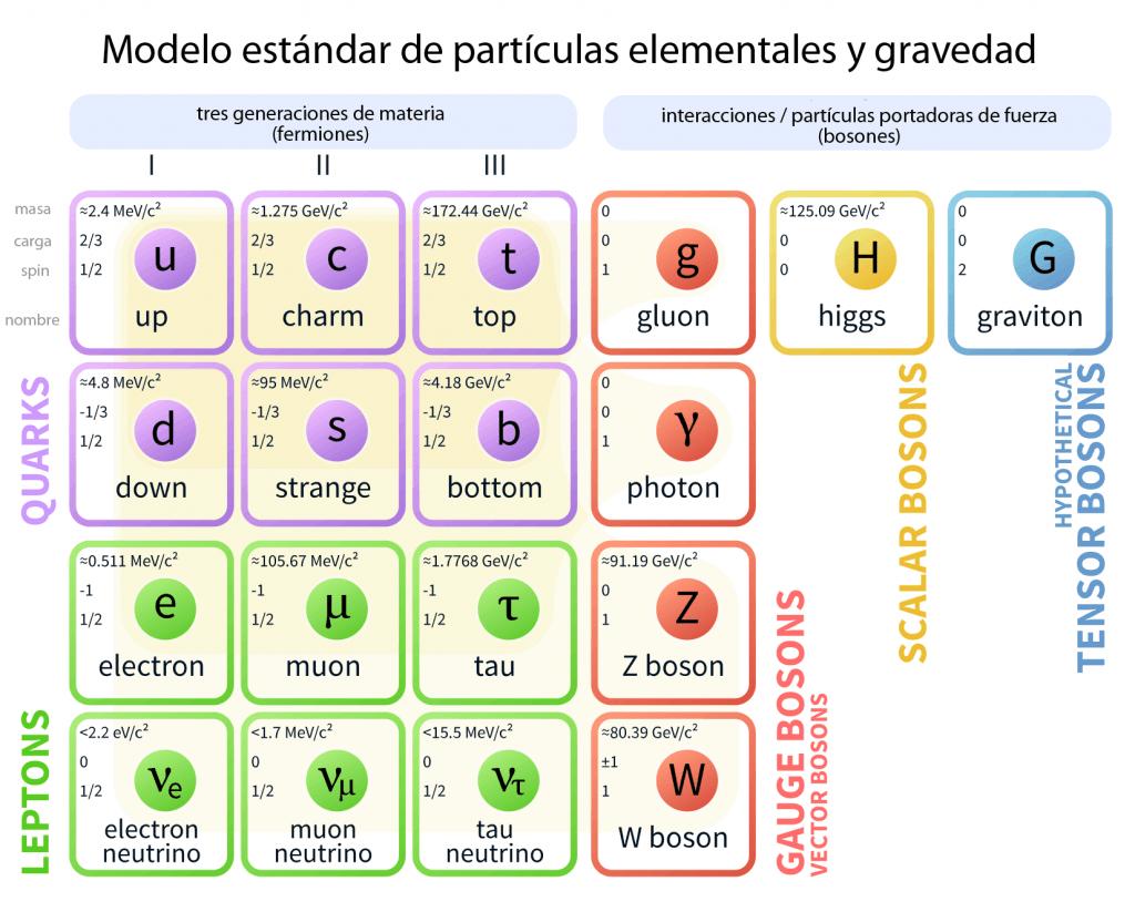 Modelo estándar de partículas elementales