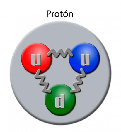 Quarks de un protón