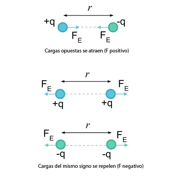 Carga eléctrica y fuerza de atracción/repulsión