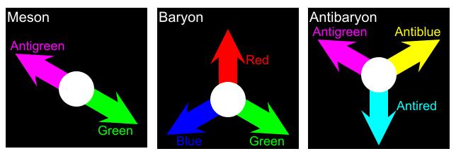 Carga de color en los hadrones