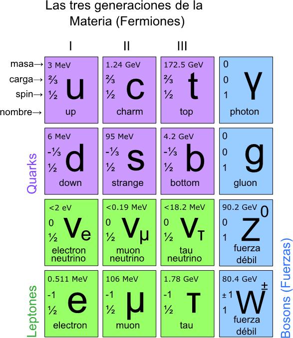 Generaciones de la materia