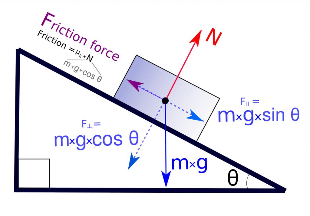 Diagrama de fuerzas