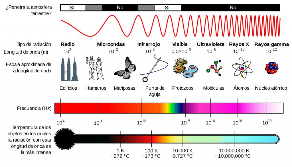 Partes del espectro electromagnético