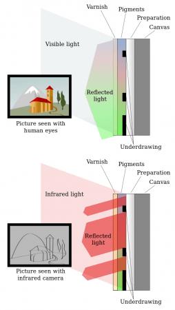 Reflectografía infrarroja aplicada a pintura