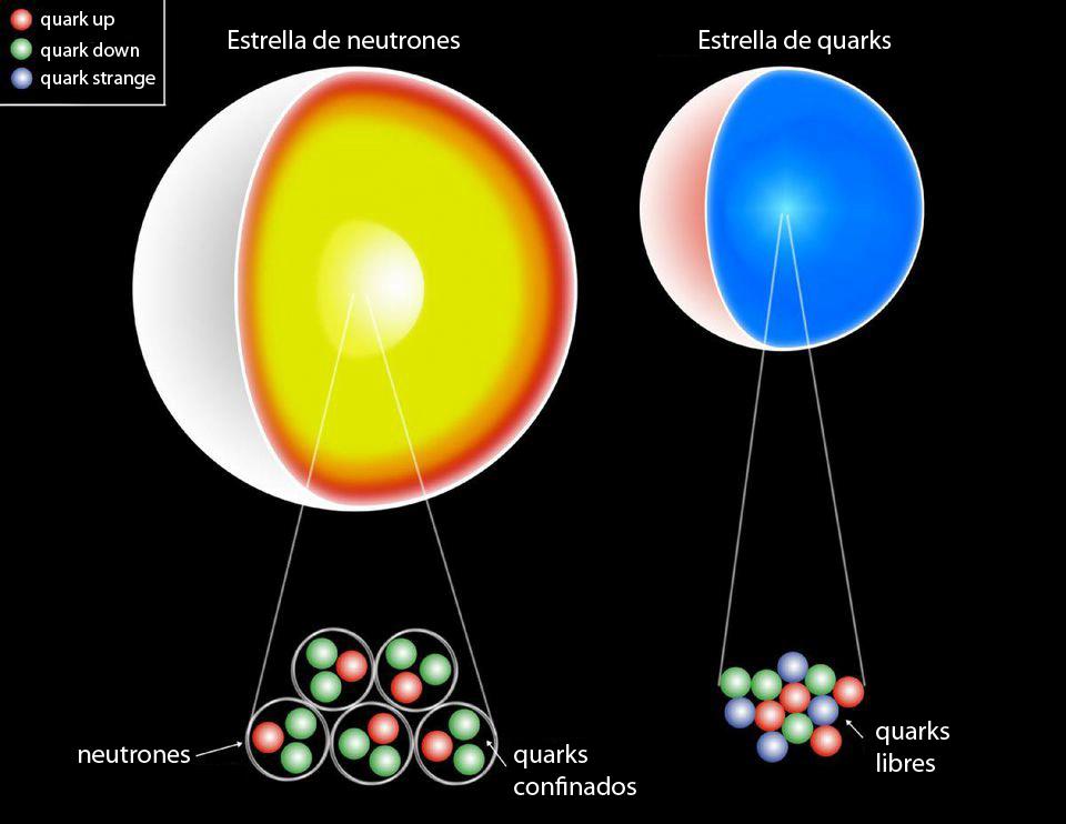 Estrella de neutrones y estrella de quarks