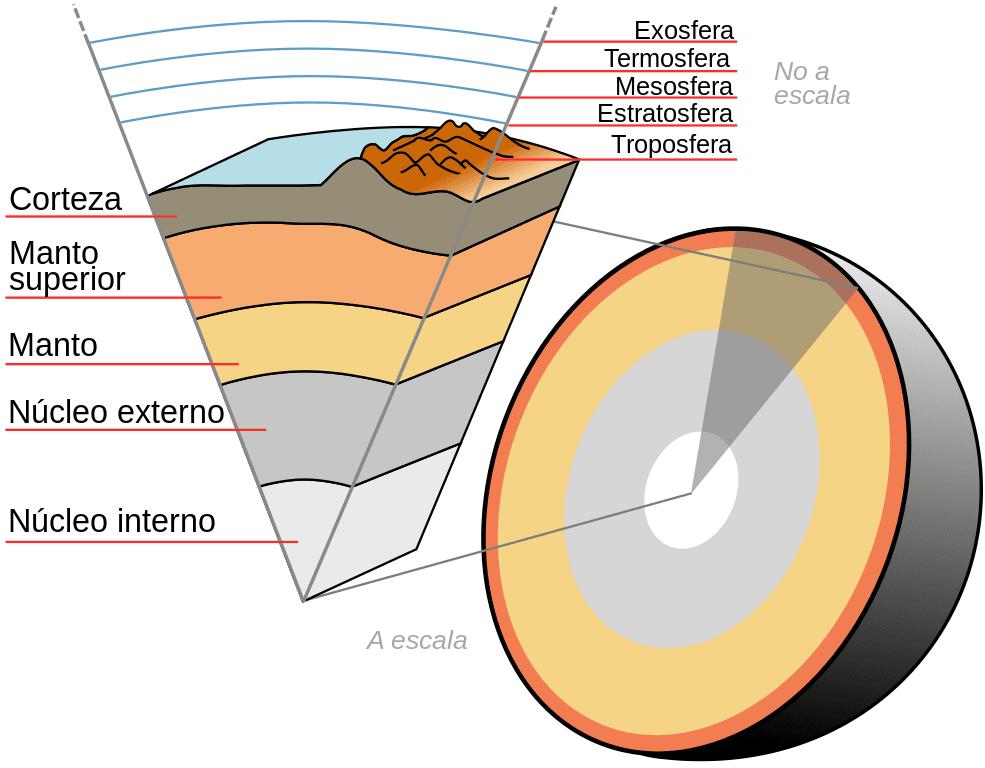 Capas de la Tierra y atmósfera