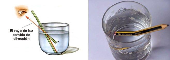 Ejemplo de refracción en un vaso de agua