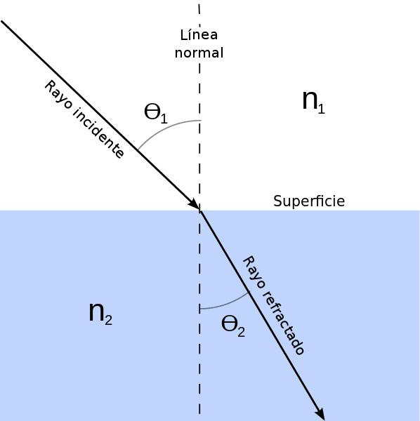 Esquema de ángulos de refracción de la luz
