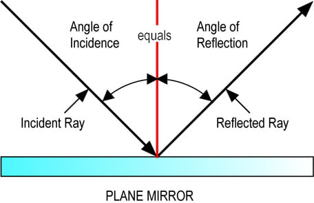 Leyes de la reflexión de la luz