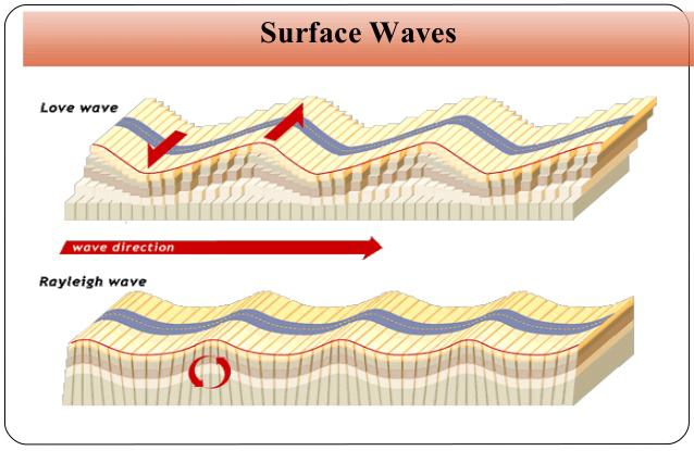 Ondas sísmicas de superficie