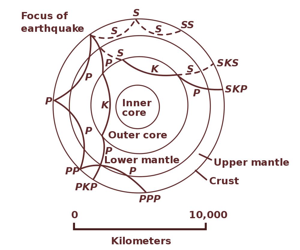 Ondas sísmicas y la estructura de la Tierra
