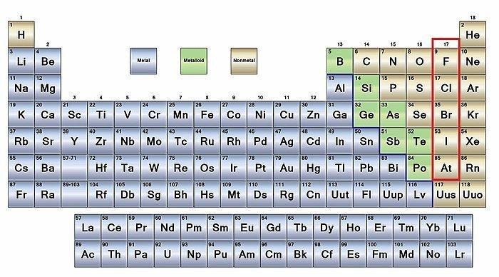 Metales en la tabla periódica