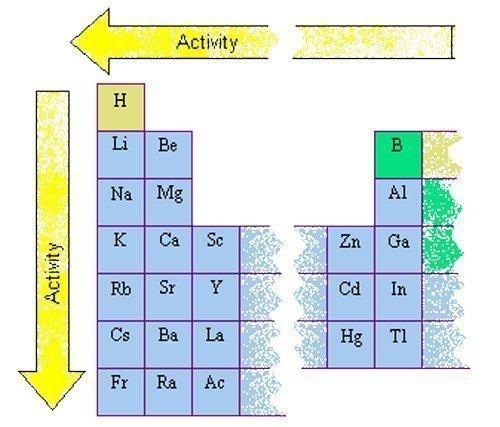 Reactividad en la tabla periódica