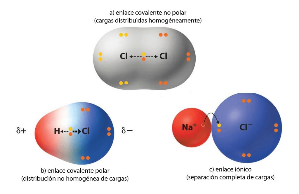 Enlace covalente, enlace polar y enlace iónico