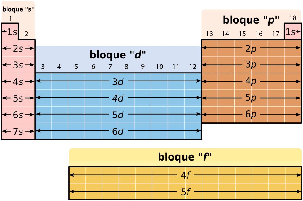 Bloques de la tabla periódica