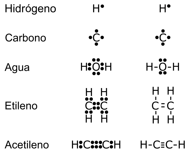 Ejemplos estructura de Lewis