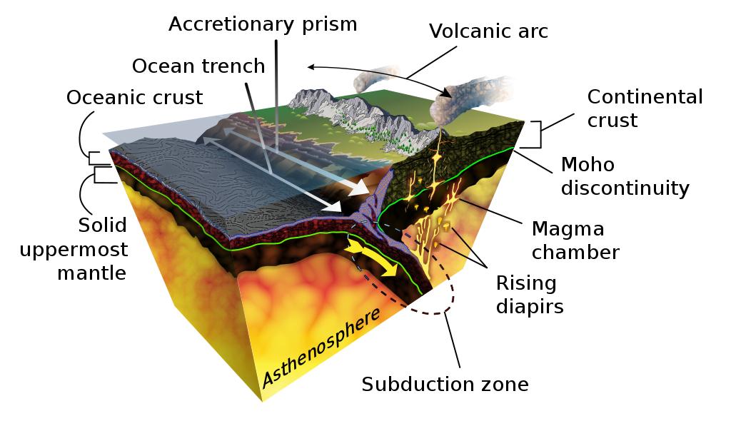 Subducción de la litosfera