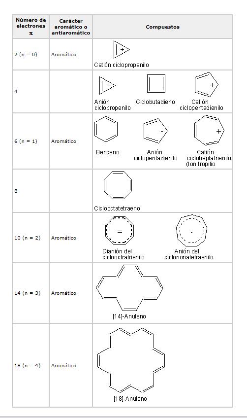 Aromaticidad según número de electrones pi