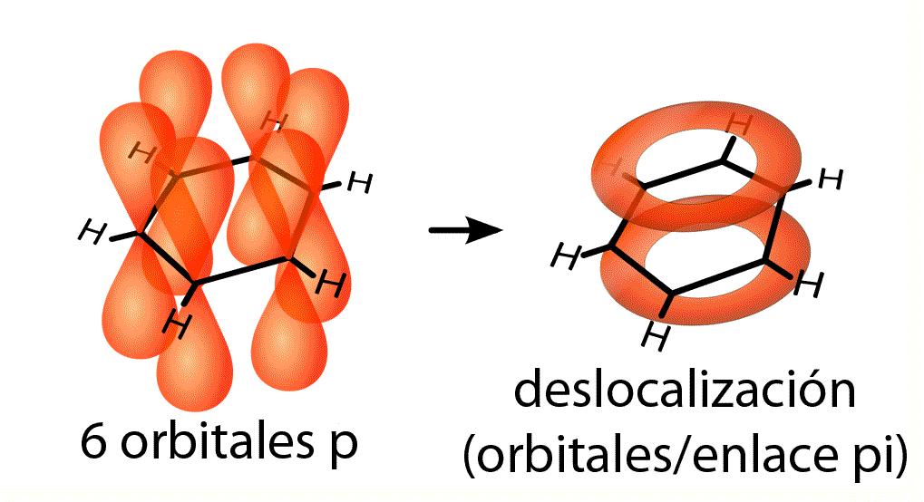 Orbitales p y orbitales pi en el benceno