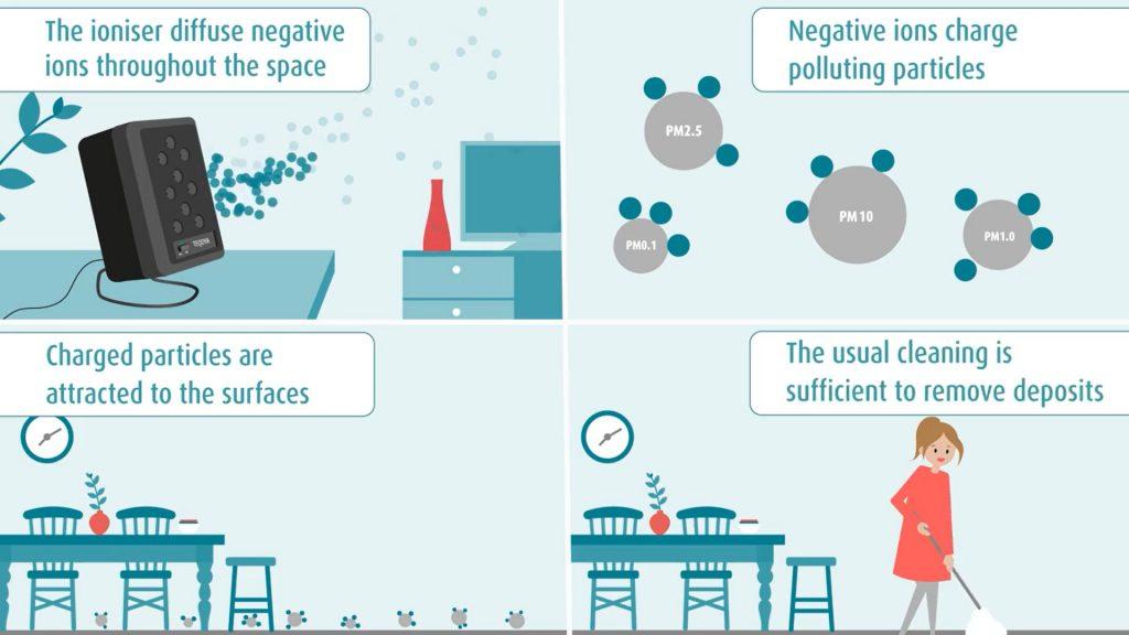 Funcionamiento de un ionizador de aire
